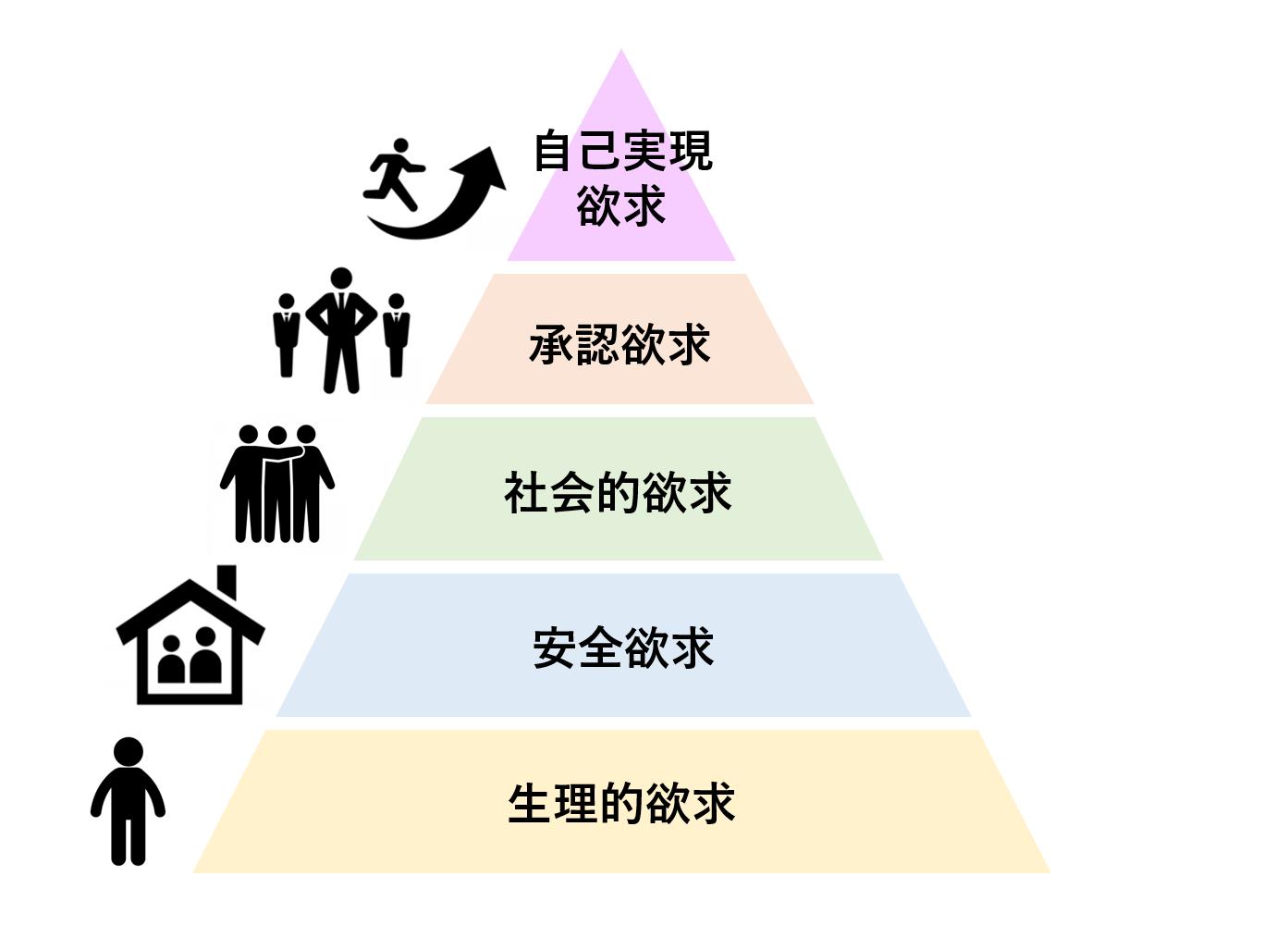 子育ての大変さ 「マズローの欲求5段階説」から考えてみる